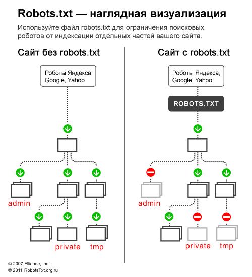 Готовый robots.txt под WordPress