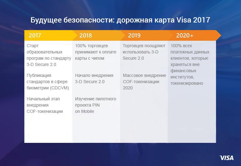 Платежная система Visa раскрыла свои планы
