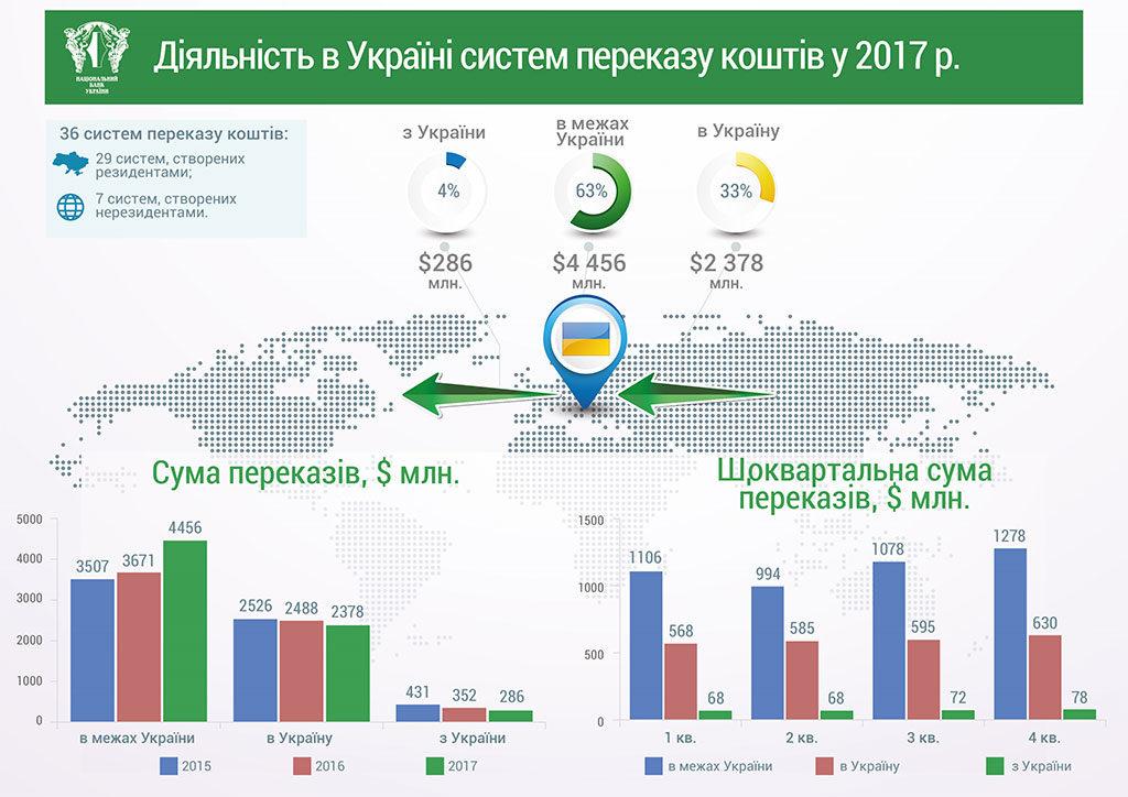 Куда и как переводят деньги украинцы — инфографика от НБУ