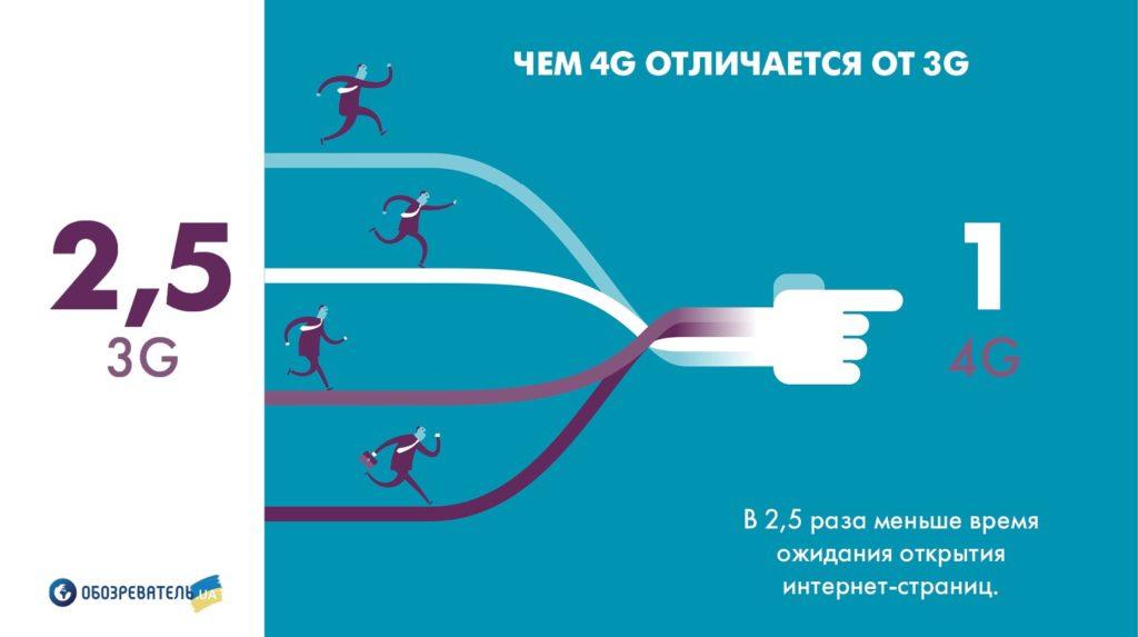 4G - более быстрый отклик сети (ping)