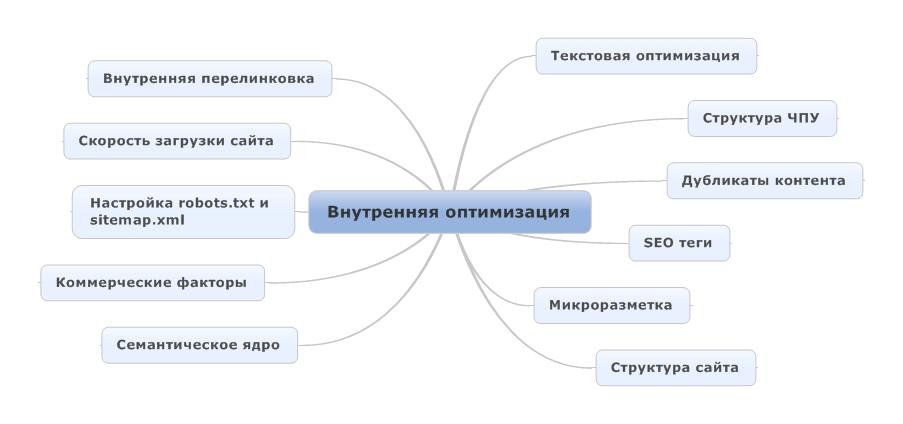 рекомендаций по внутренней оптимизации сайта