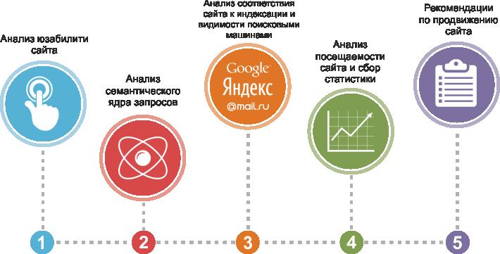 Схема анализа продвижения сайта