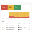Google начал запуск нового отчёта о скорости загрузки в Search Console