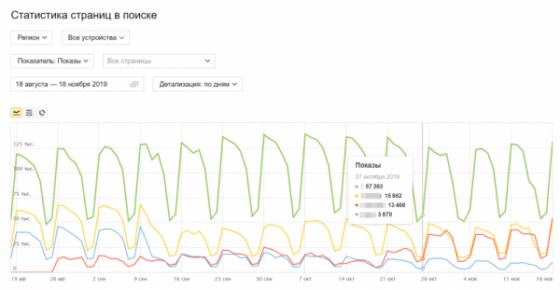 В Яндекс.Вебмастере появился новый отчёт «Статистика страниц в поиске»