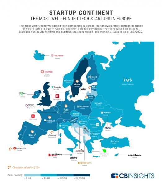 Самые дорогие стартапы Европы — в Украине лидирует airSlate (инфографика)