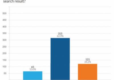 Какие факторы больше всего влияют на CTR результатов поиска в Google