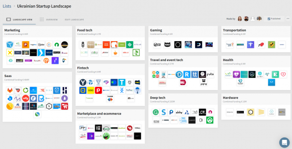 Dealroom опубликовал карту украинской tech-экосистемы