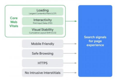 Google анонсировал новый сигнал ранжирования