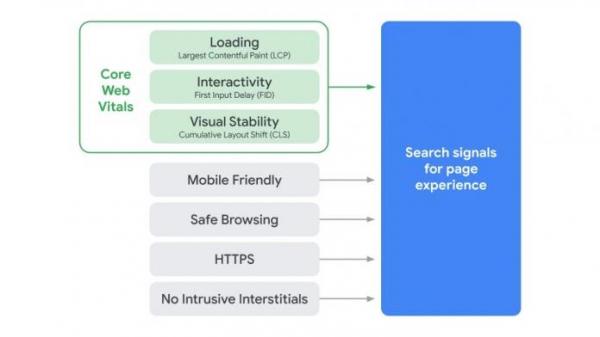 Джон Мюллер о роли Core Web Vitals в ранжировании