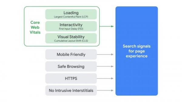 Google при оценке Page Experience будет смотреть на AMP-версию страницы