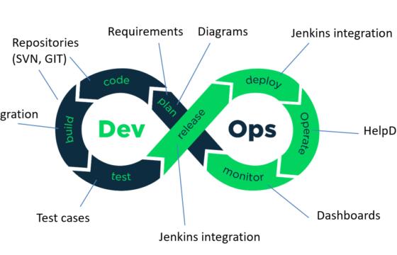 DevOps: с чего начать