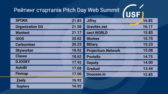 USF выбрал 10 стартапов для участия в Web Summit 2021. Конференция пройдет в Лиссабоне